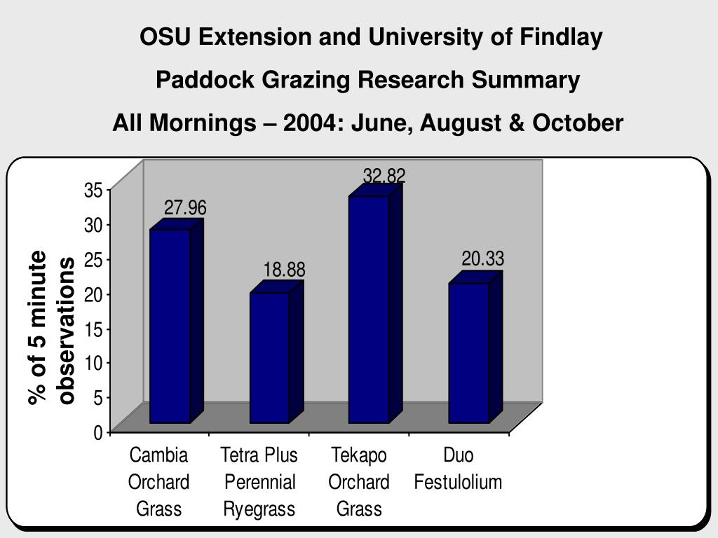 OSU Extension and University of Findlay