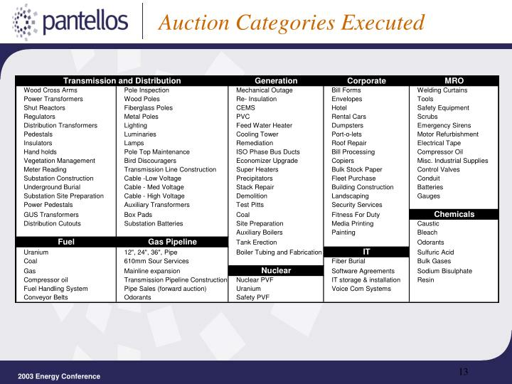Auction Categories Executed