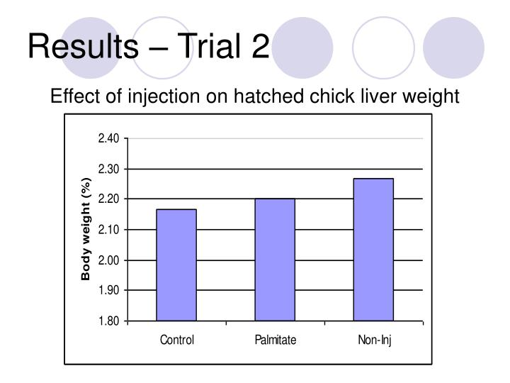 Results – Trial 2