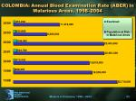 colombia annual blood examination rate aber in malarious areas 1998 2004