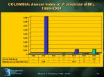 colombia annual index of p malariae ami 1998 2004