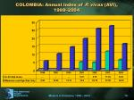 colombia annual index of p vivax avi 1998 2004