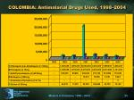 colombia antimalarial drugs used 1998 2004