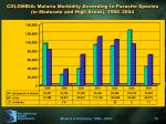 colombia malaria morbidity according to parasite species in moderate and high areas 1998 2004