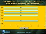 colombia passive vs active case detection 1998 2004 of blood slides examined