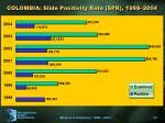 colombia slide positivity rate spr 1998 2004