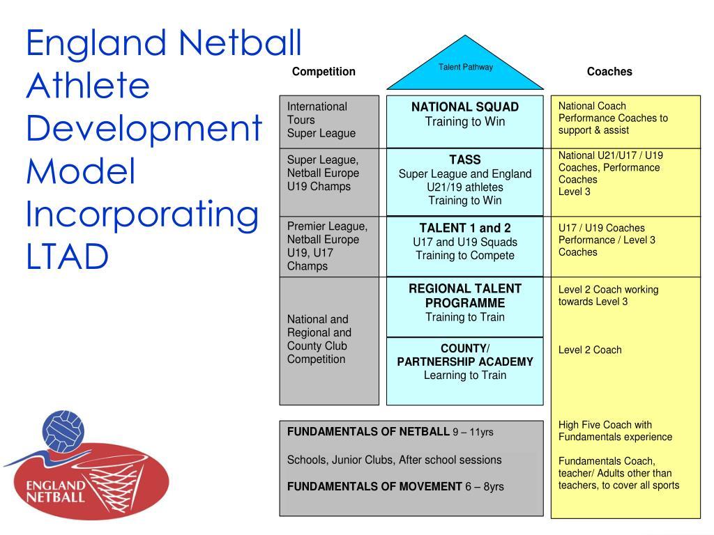 England Netball