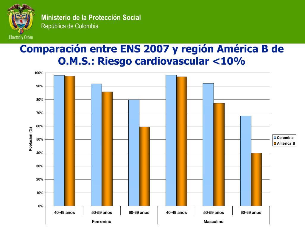 Comparación entre ENS 2007 y región América B de O.M.S.: Riesgo cardiovascular <10%