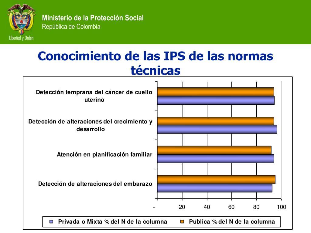 Conocimiento de las IPS de las normas técnicas