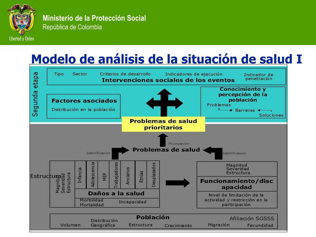 Modelo de análisis de la situación de salud I