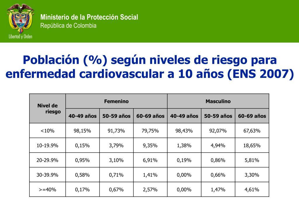 Población (%) según niveles de riesgo para enfermedad cardiovascular a 10 años (ENS 2007)