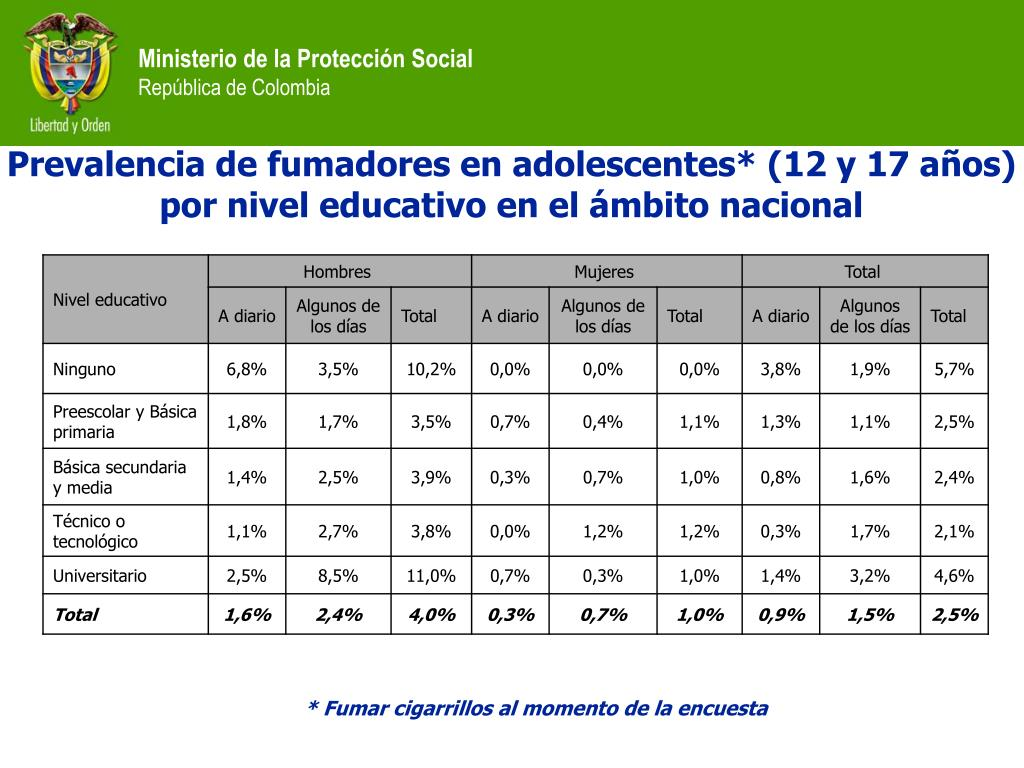 Prevalencia de fumadores en adolescentes* (