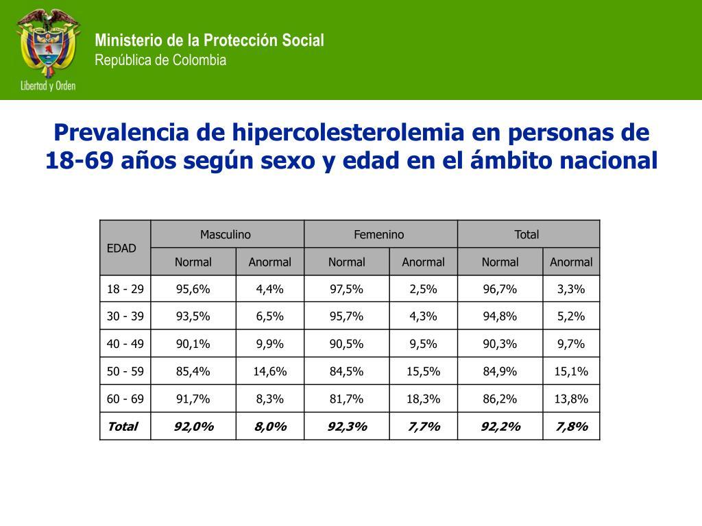 Prevalencia de hipercolesterolemia