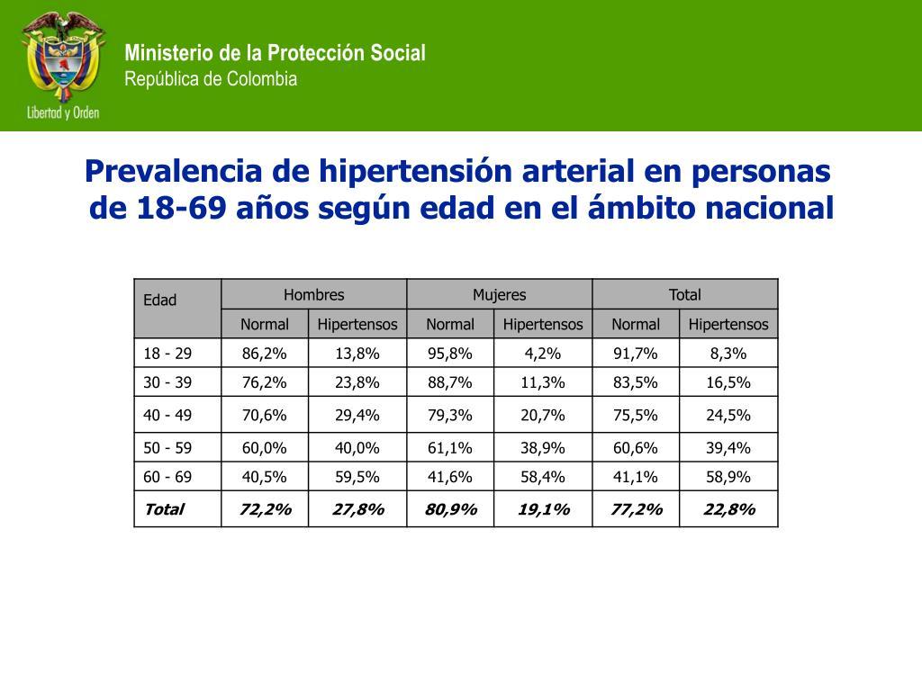 Prevalencia de hipertensión arterial