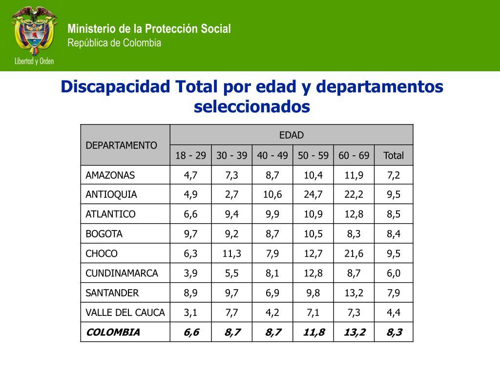 Discapacidad Total por edad y departamentos seleccionados