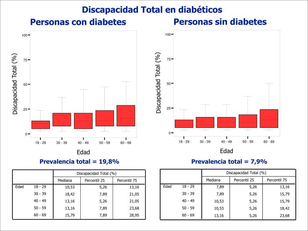Personas sin diabetes