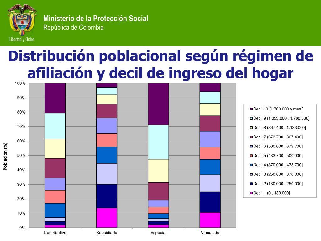 Distribución poblacional según régimen de afiliación y