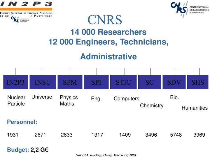 14 000 researchers 12 000 engineers technicians administrative n.