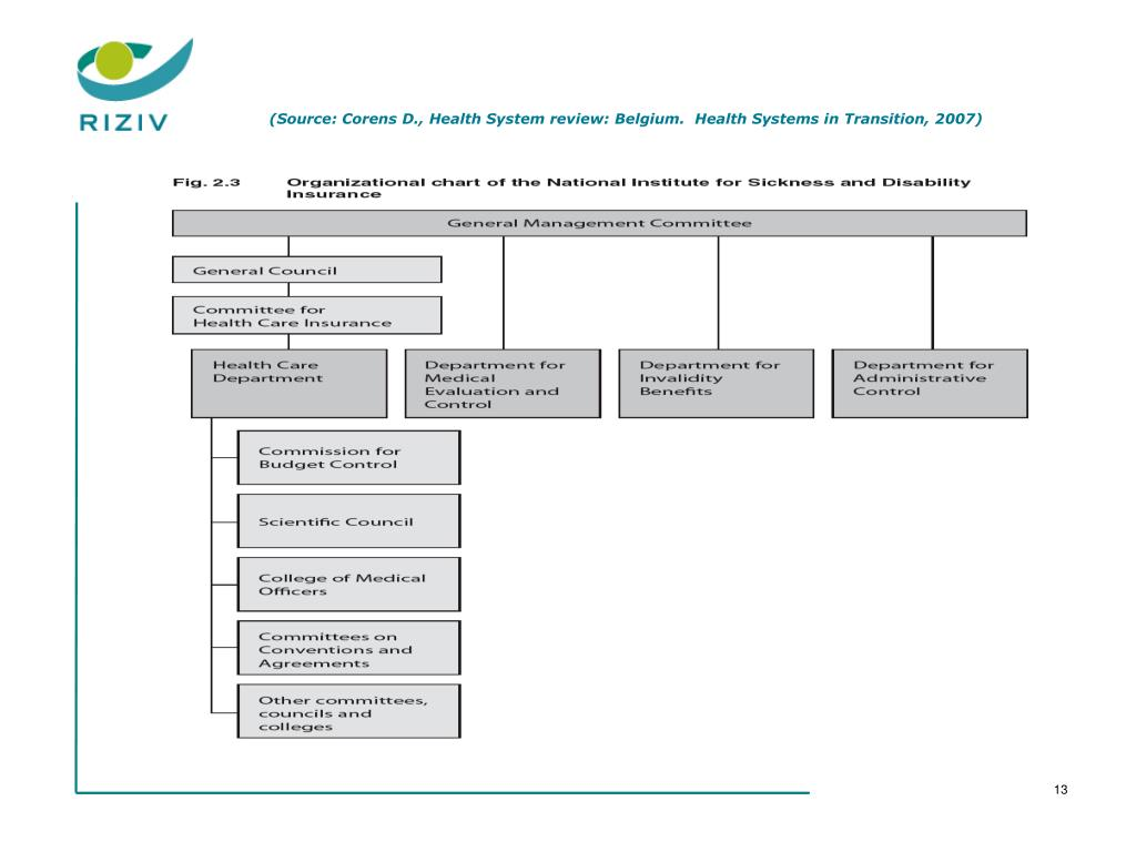 PPT - The Health Care System in Belgium : PowerPoint