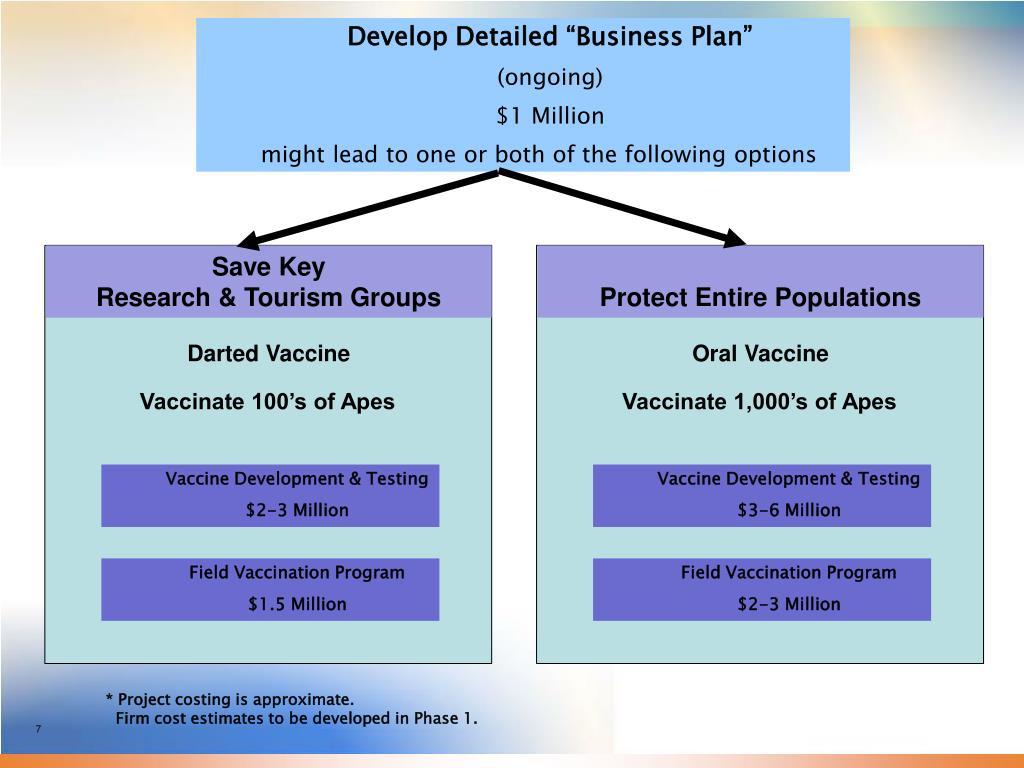 "Develop Detailed ""Business Plan"""