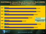 guatemala annual blood examination rate aber in malarious areas 1998 2004
