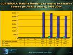 guatemala malaria morbidity according to parasite species in all risk areas 1998 2004
