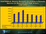 guatemala malaria morbidity according to parasite species in moderate and high areas 1998 2004