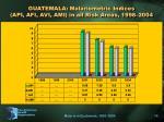 guatemala malariometric indices api afi avi ami in all risk areas 1998 2004