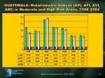 guatemala malariometric indices api afi avi ami in moderate and high risk areas 1998 2004