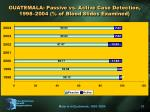 guatemala passive vs active case detection 1998 2004 of blood slides examined