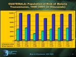 guatemala population at risk of malaria transmission 1998 2004 in thousands