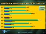 guatemala slide positivity rate spr 1998 2004