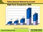 total amount raised by israeli high tech companies m