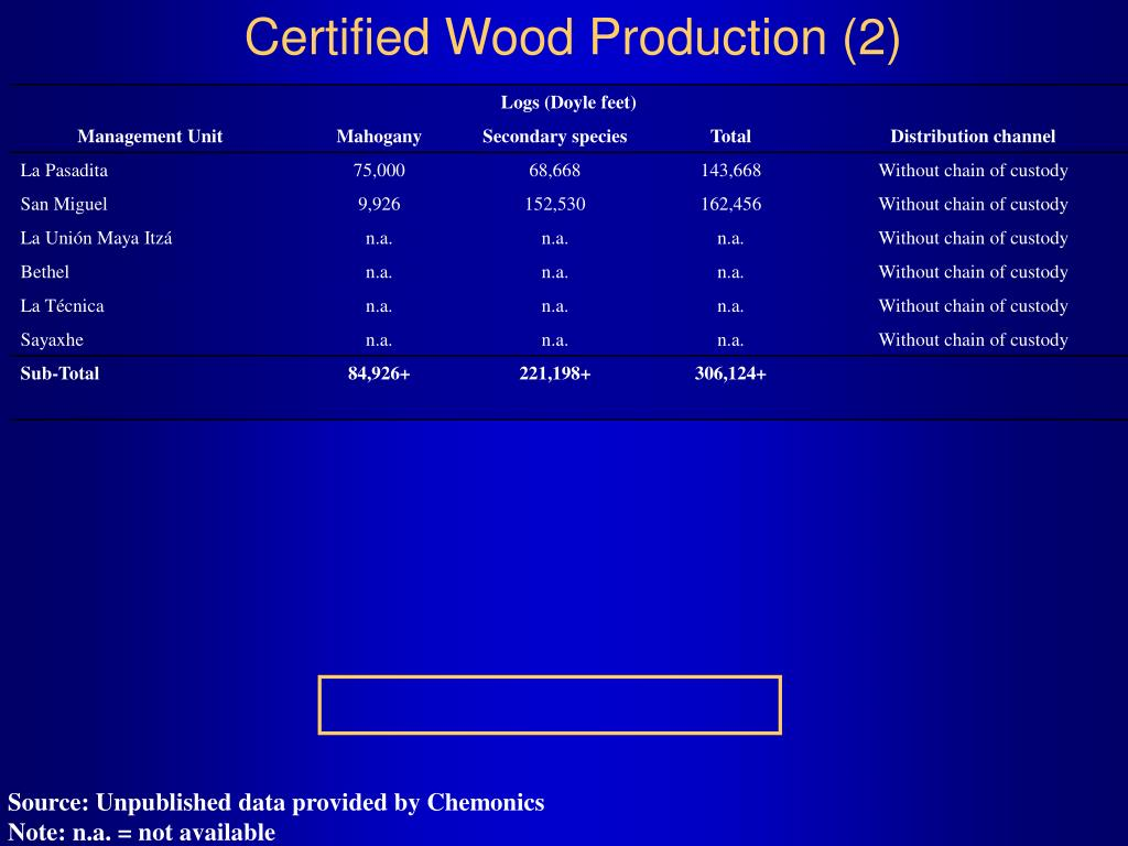Certified Wood Production (2)