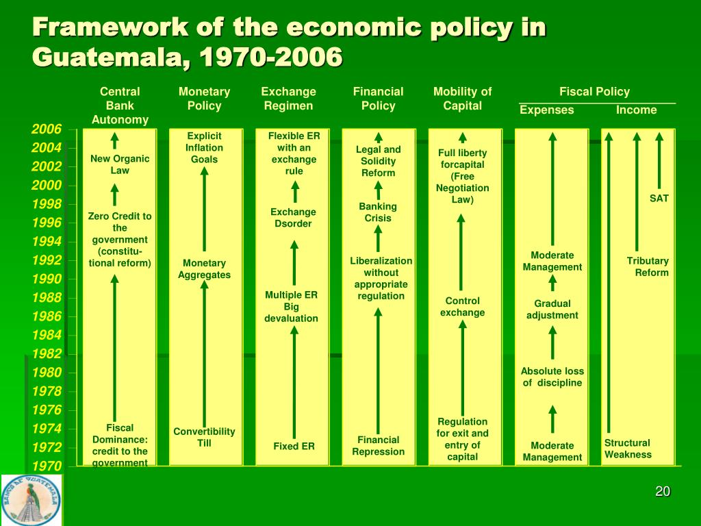 Framework of the economic policy in Guatemala, 1970-2006