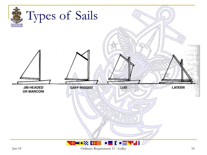 Types of Sails