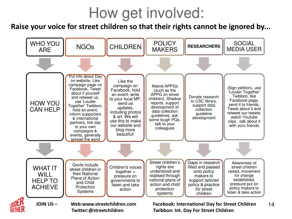 How get involved: