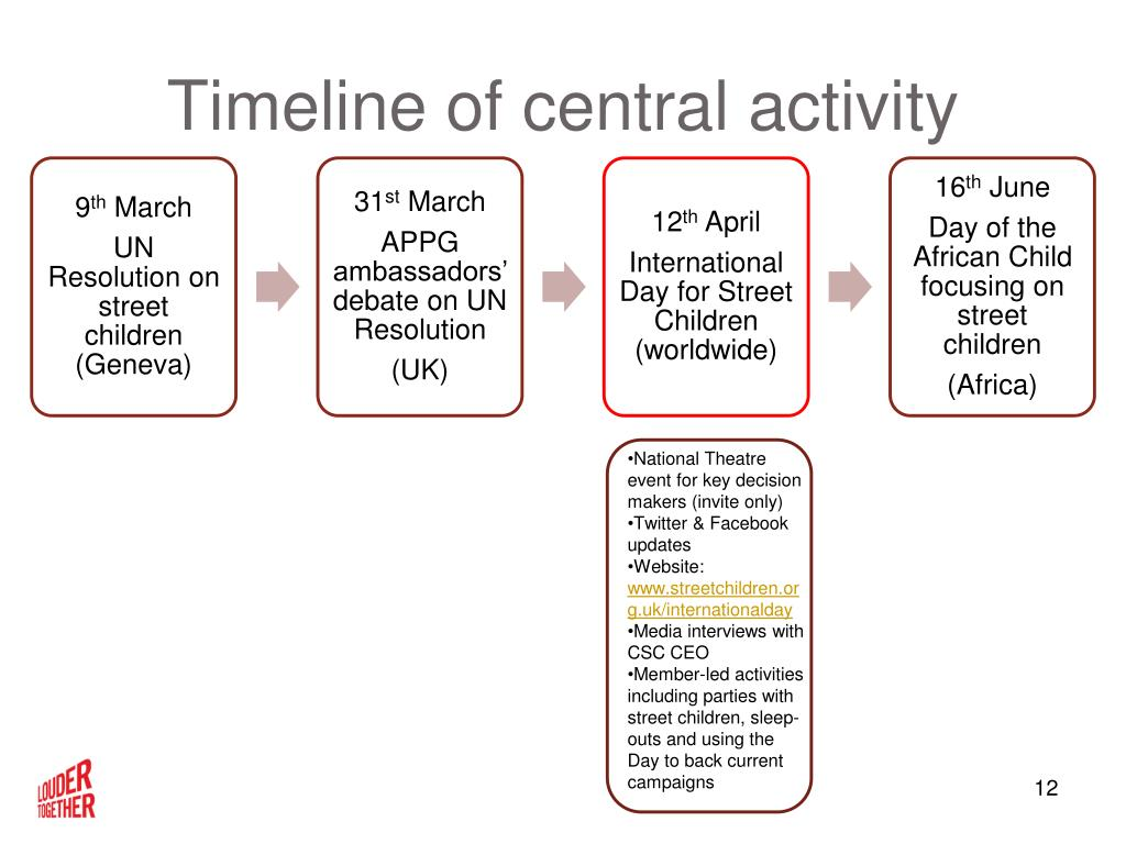 Timeline of central activity