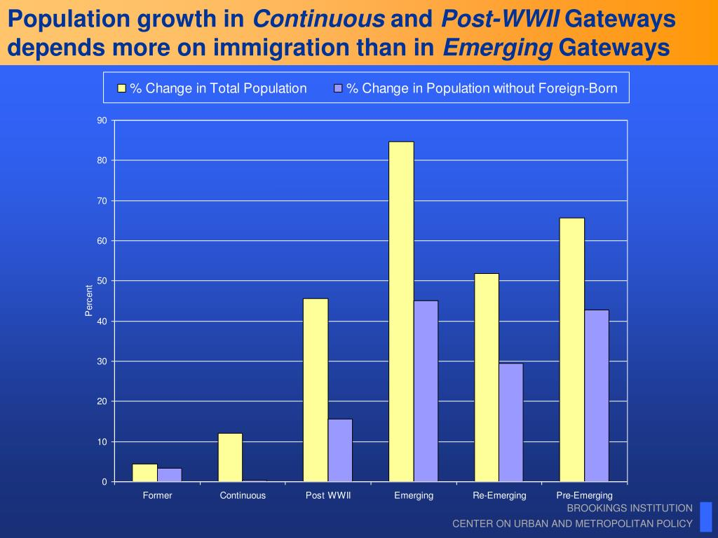 Population growth in