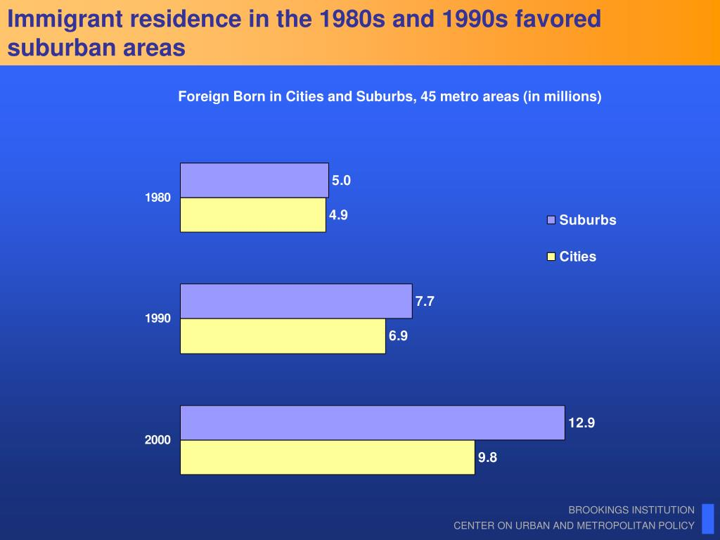 Immigrant residence in the 1980s and 1990s favored suburban areas