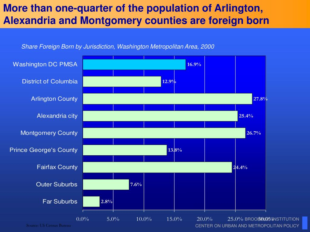 More than one-quarter of the population of Arlington, Alexandria and Montgomery counties are foreign born