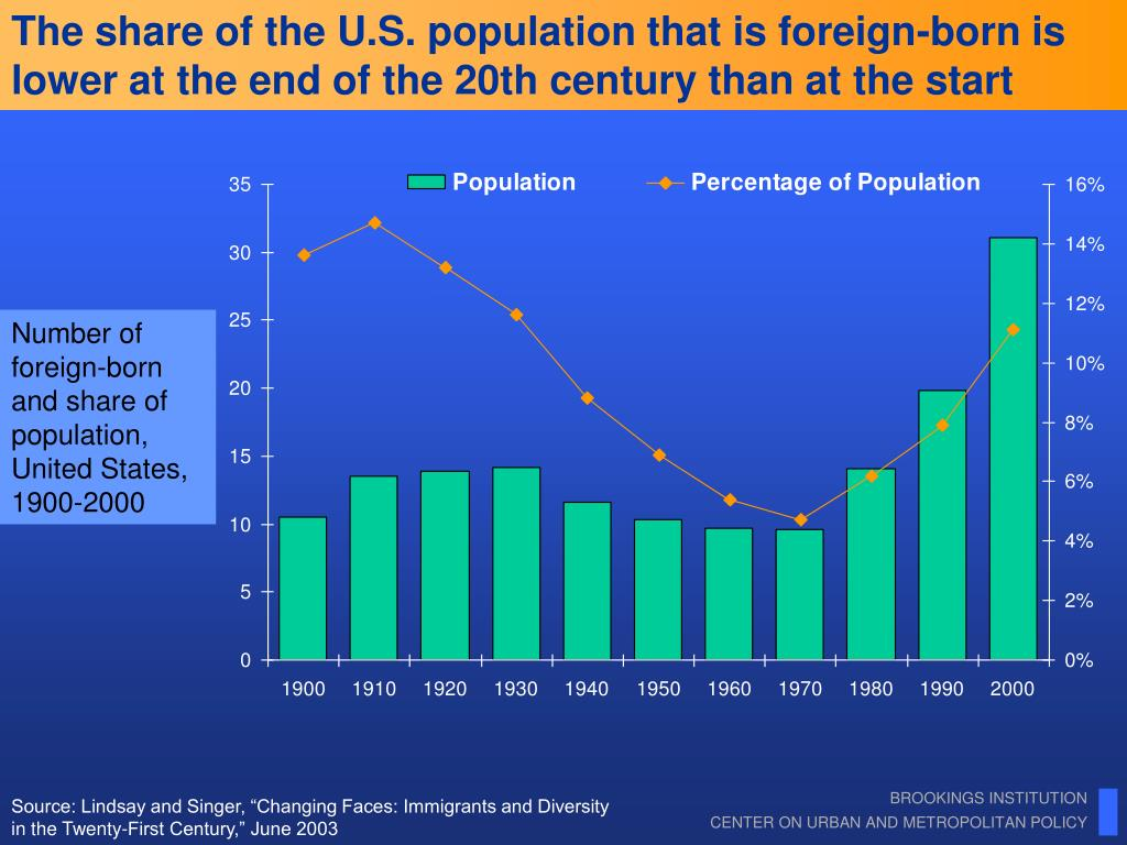 The share of the U.S. population that is foreign-born is lower at the end of the 20th century than at the start