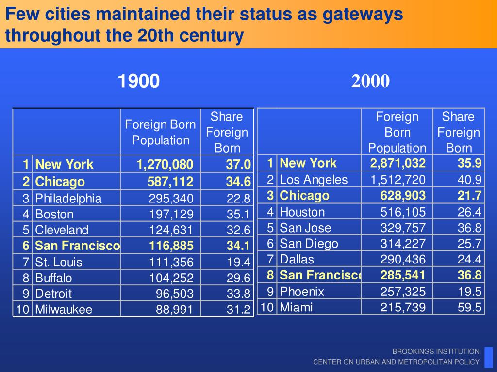 Few cities maintained their status as gateways throughout the 20th century