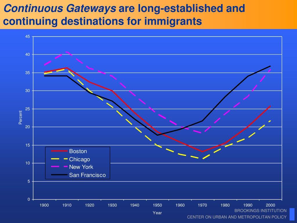 Continuous Gateways