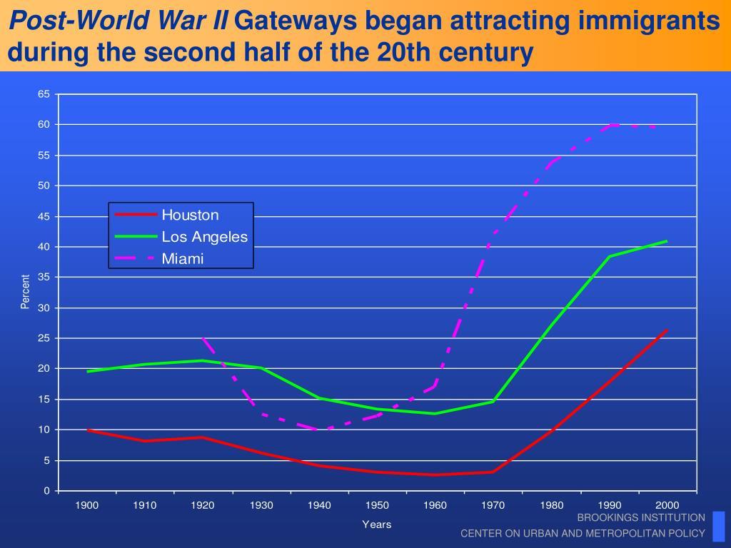 Post-World War II
