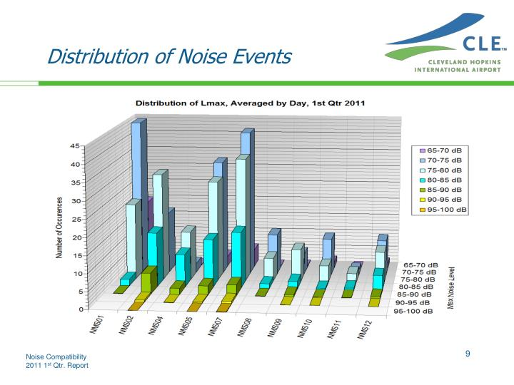 Distribution of Noise Events