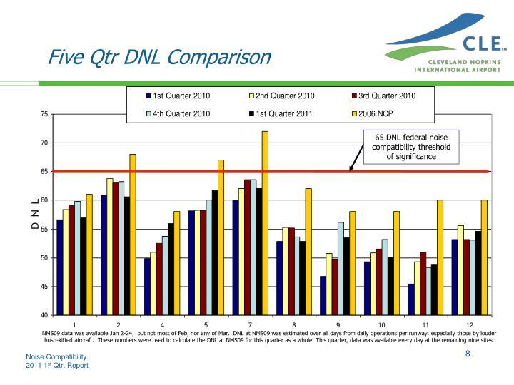 Five Qtr DNL Comparison