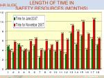length of time in safety resources months