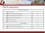 pefa indicators