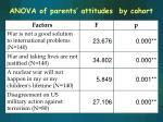 anova of parents attitudes by cohort